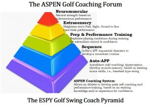 ASPEN Self-Coaching Forum for Golf