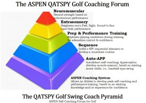 QATSPY Golf Swing Coaching Pyramid
