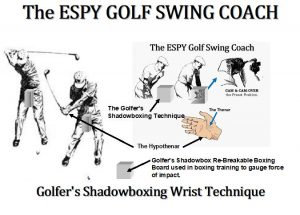 Advantages of the golfer's shadowbox are that it creates lag in the golf swing sequence and prevents the golfer from casting at the top.