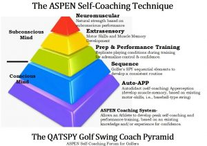 The golfer's subconscious mind is where the muscle memory and motor skills are stored. This is the Extrasensory component in the ASPEN Golf Swing Coaching System. We may very well practice using our conscious minds, but I can assure you that we will play golf using our subconscious minds on the course.