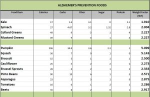 As I read the 10 Foods That Prevent Dementia & Alzheimer's article, I noticed that the majority of these 10 foods were among items on the SR925 Diet Program. I developed a Weight Factor (WF) to identify foods that turn my digestive system into a calorie-burning juggernaut, where I lost 43 pounds (8-inches in my waist). These 10 foods were among foods on my SR925 WF Chart that were below a rating of 3.0. Eighty percent of my SR925 Diet comes from food items below a WF of 3.