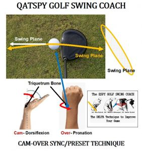 The SYNC and PRESET golf swing techniques are performed by maneuvers we perform each and every day called Dorsiflex and Pronation, illustrated below.
