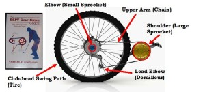 The Ten-Speed Bicycle Sprocket Figure- visualization of the golf swing. Sprocket mechanics applied to the golf swing.