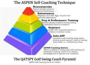 The ASPEN Self-Coaching Technique Pyramid Figure.